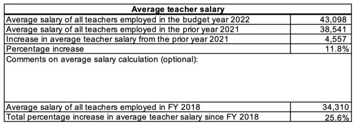 ThrivePoint FY22 Teacher Salary
